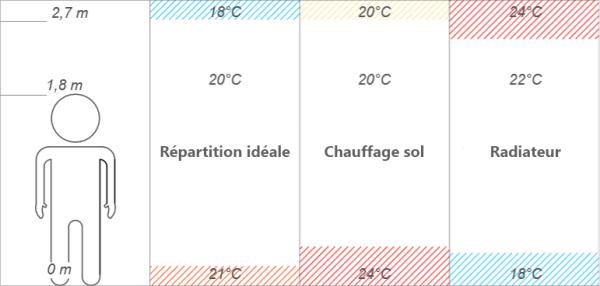 Une répartition proche de l'idéal - schéma adapté du manuel technique Hencofloor